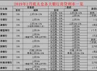 2019年2月底太仓房贷利率最新调查!