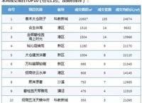 (8.5—8.11)太仓市房地产周报,成交均价21503元/㎡